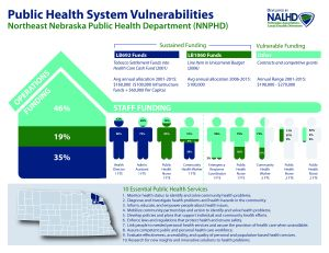 Front side of Public Health Vulnerabilities