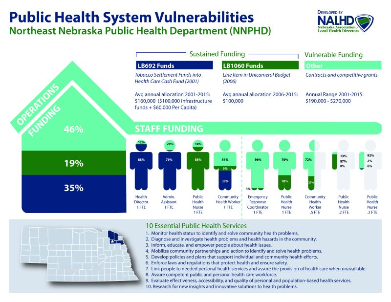 Public Health Vulnerabilities