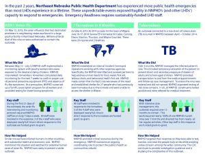 Back side of Public Health Vulnerabilities